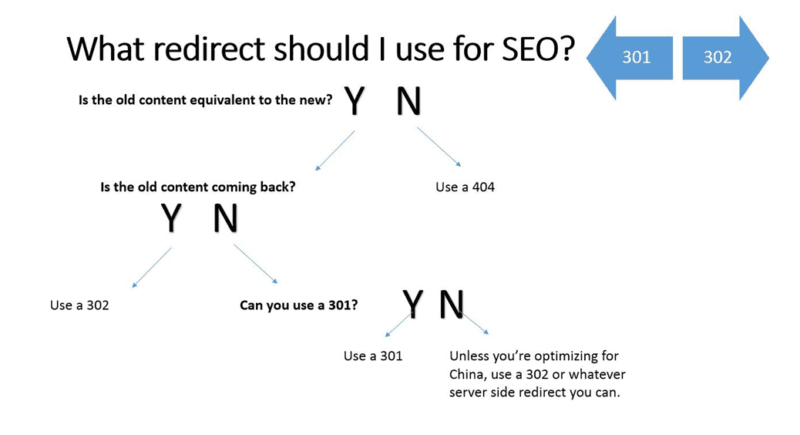 301-or-302-redirect-help-flow-chart