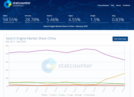 chinese-search-engine-market-share